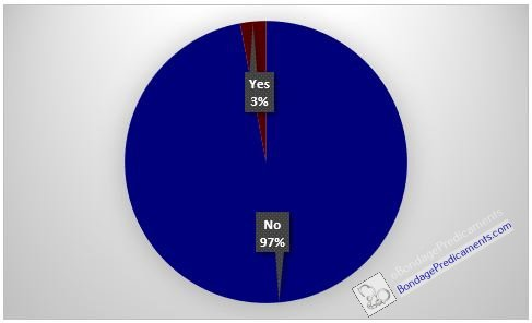 Locktober Poll Chastity Subs Locked